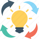 bulb, creative idea, idea, idea sharing, invention icon
