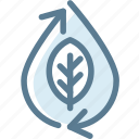 ecology, energy, environment, green, leaf, recycle, water