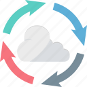 cloud computing, cloud development, cloud process, cloud service, cloud sync icon