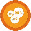 graph, ninty, pie, pie chart, pie graph, statistics, thirty icon