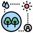 ecosystem, environment, forest, interaction, nature icon